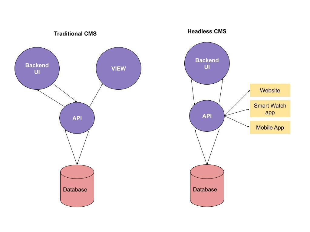 GraphQL queries
