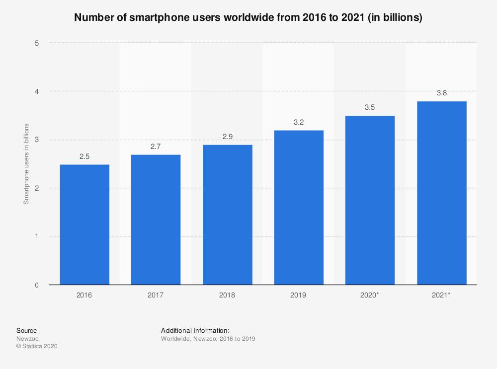 Smartphone Stats 2020